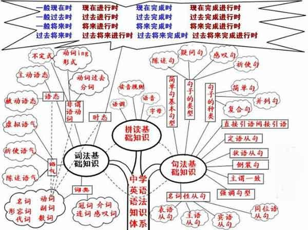 电路与电路知识导图