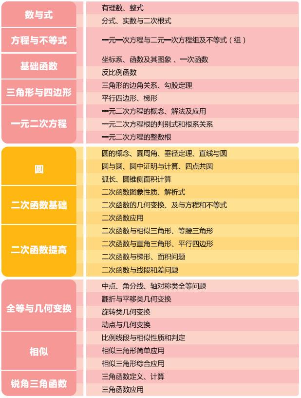 2013智康寒假班初三数学课程_智康1对1