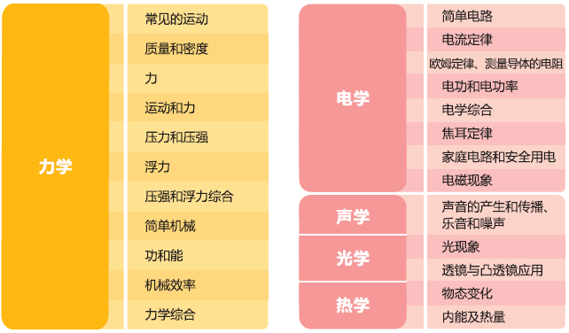 2013智康寒假班初三物理课程_智康1对1