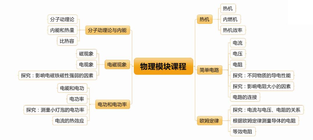 成都智康1对1(2013年)暑期班(初三物理)开始报名啦