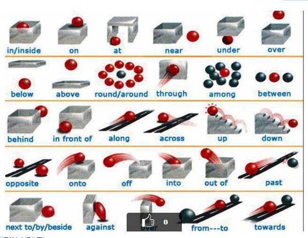 一张图搞定所有的英语介词