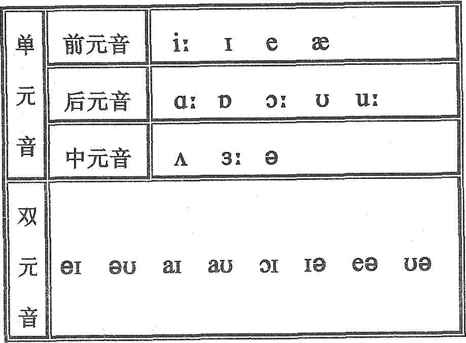 这个暑期教你如何学音标:元音、辅音的分类