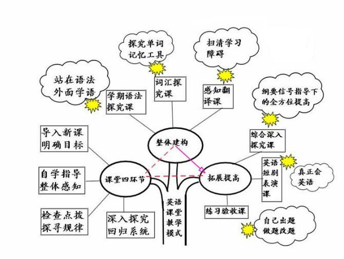 【英语语法知识树】:英语课堂教学模式图片