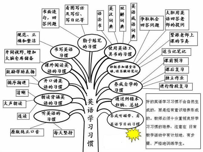 种树形图结构