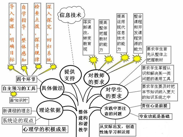 高中英语说课的基本步骤