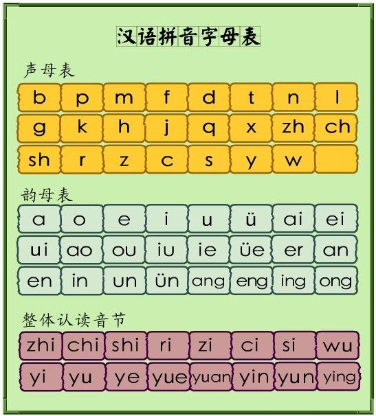 小学汉语拼音字母表
