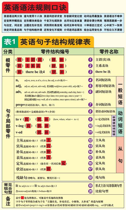 英语句子结构规律表