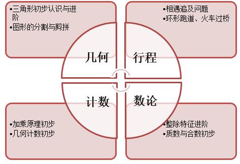2014年小学新四年级数学暑秋招生简章