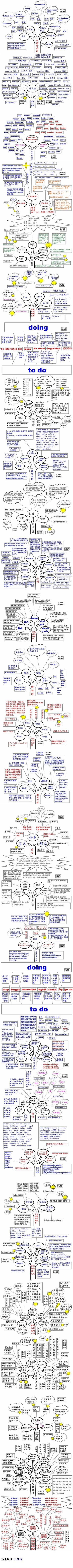 2014江苏高考英语:英语语法架构图