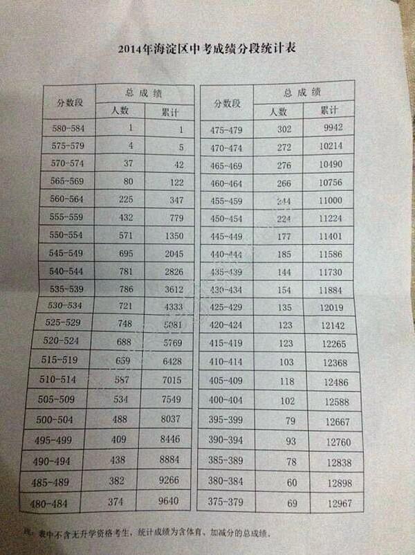 固原中考成绩�z*_2014年北京海淀区中考成绩分段统计