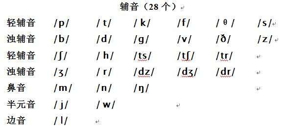[小学英语]英语国际音标表图片