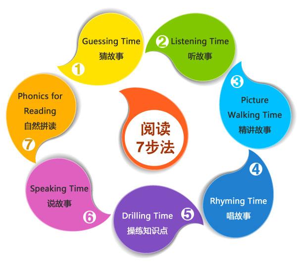 【教学体系】小学1-2年级英语:阅读开启全能力