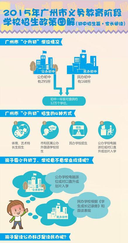 2015广州小升初新政策,一图就读懂