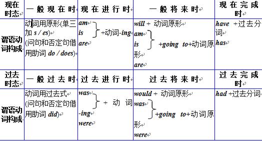 2015初中英语语法大全(31)