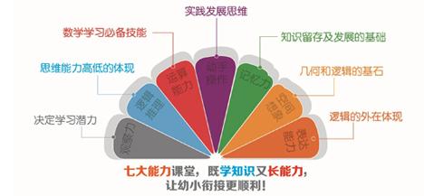 """2014幼升小""""七大能力""""课程解读"""