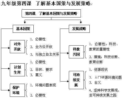 10张知识结构图就把初三政治所学的都归纳了,绝对干货