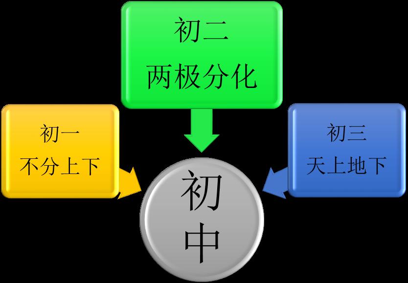 课程版块设计图