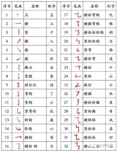 哥字的笔画顺序-怪孩子写错汉字笔顺,你可能根本没教对