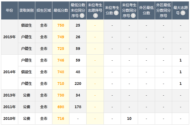 广州重点高中:广州市第二中学(包含分数线