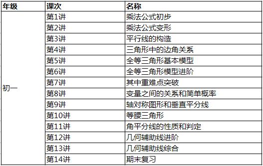 郑州初一1对1辅导课程