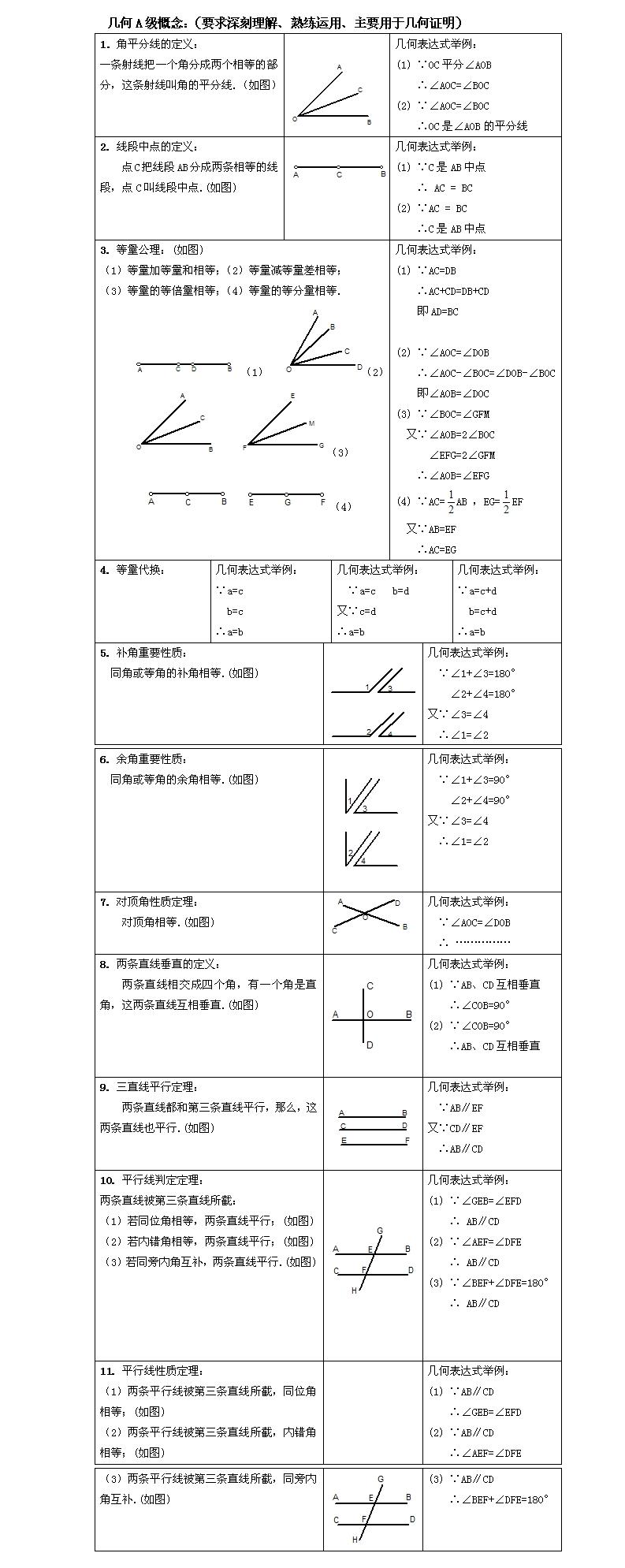 初一上数学知识点归纳——几何a级概念