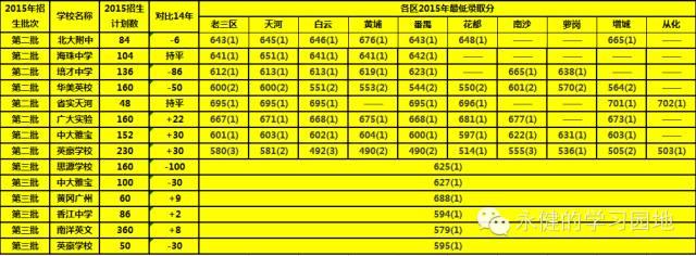 烟台排名借读生中考各高中建议的选择民校和分析报读广州批次2015图片