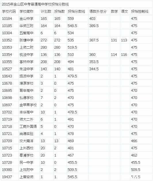 辅导上海站初中家教中考分数线>作文2015年崇明县路未来初中正文的600字图片