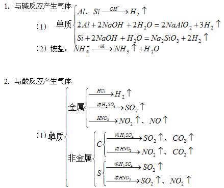 高中化学重要知识点总结(高中化学知识点大全)(2)