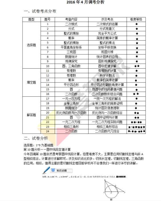 2016年武汉初三四月调考数学试卷分析