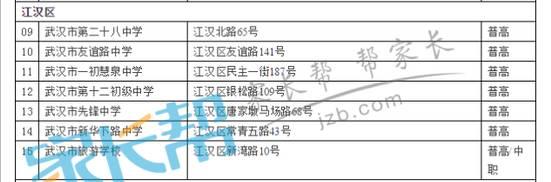 2015年武汉市高中考点高中招生考试阶段分布-江汉区学校加里敦图片