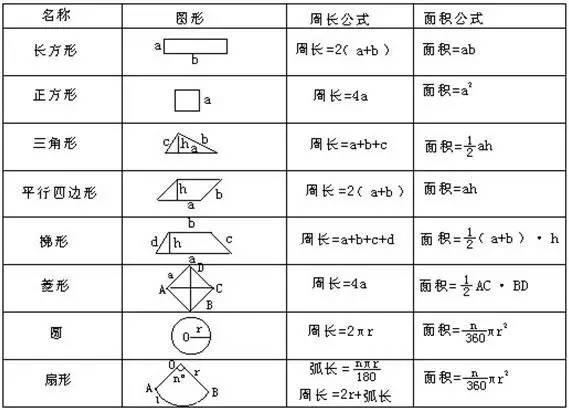 长方形的侧面积公式_所有图形的面积公式-所有图形的公式