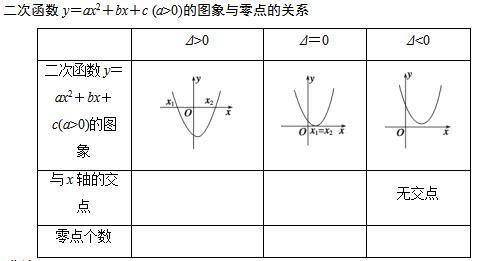 函数与方程公式-高中数学必修1第三章