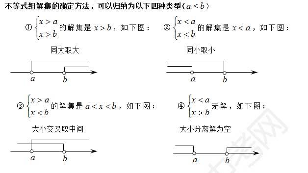 深圳中考数学复习知识点:不等式(组)