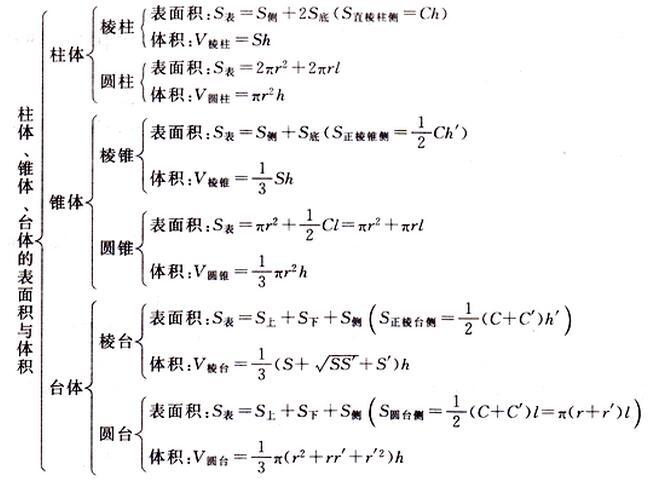 空间几何体的表面积与体积公式-高中数学必修2第一章