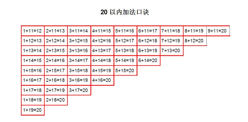 小学数学加减法口诀_一年级数学公式:20以内加减法口诀表_南京爱智康