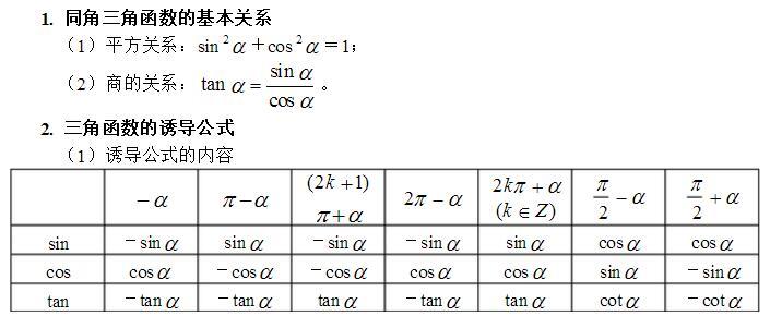 三角函数的诱导公式易错点-高中数学必修4第一