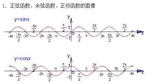 三角函数的数学与性质知识点说话-高中图象必不爱总结高中生图片
