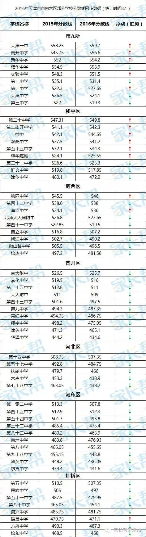 2016天津中考各高中录取分数线
