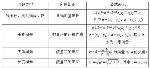 平面向量应用举例公式-高中数学必修4第二章_