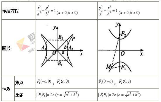双曲线公式-高中数学选修1-1第二章