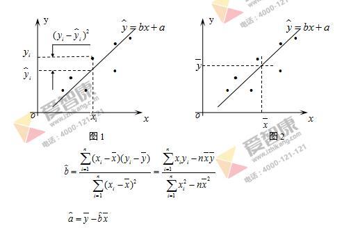 回归分析的基本思想及其初步应用公式-高中数学选修1