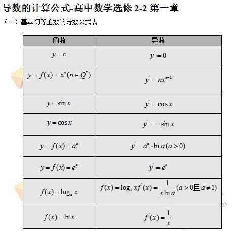 导数的计算公式-高中数学选修2-2第一章_智康