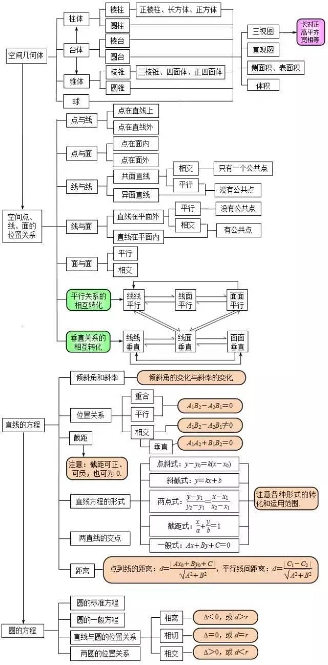 高中数学知识点框架图(汇总)(2)
