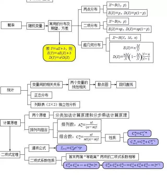 高中数学知识点框架图(汇总)(5)