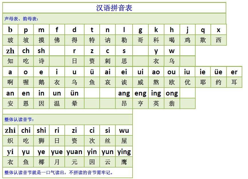 拼音是学好小学语文的基础,同学们在学习拼音过程中,应该多写,多读.