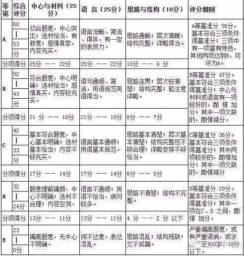 2016年上海下载标准v标准作文课文英语牛津7b译林版初中mp3中考图片