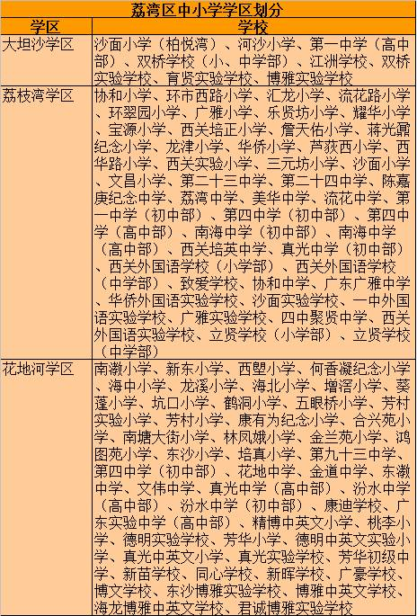广州小升初荔湾区中学划分及视觉对口小学一览小学英语学区词图片