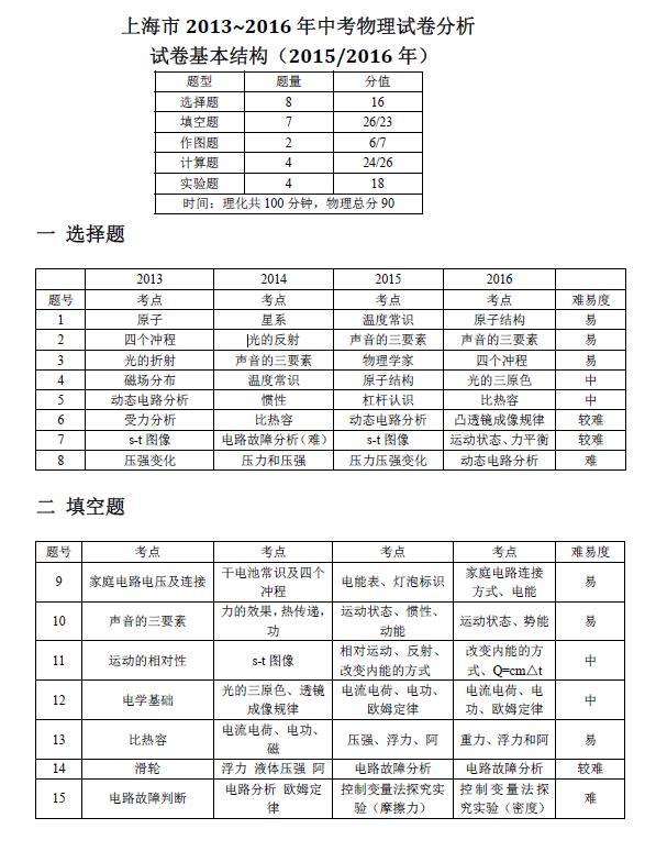 2013-2016年上海中考物理试卷分析