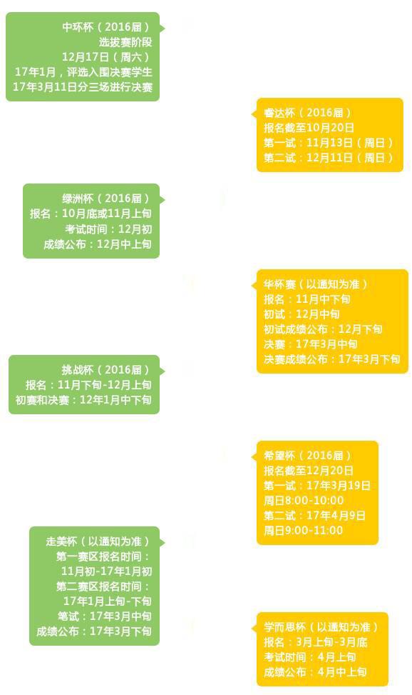 杭州爱智康  全国数学邀请测试信息汇总