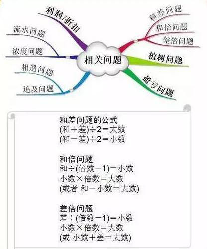 """1-6年级数学""""思维导图""""(3)"""